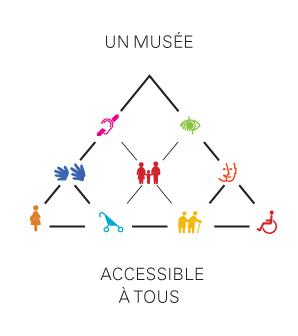 Schéma accessibilité du Louvre